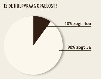 hdos_website_tevredenheidsonderzoek_grafiek_b